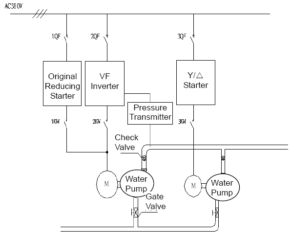 variable frequency drive in water supply application