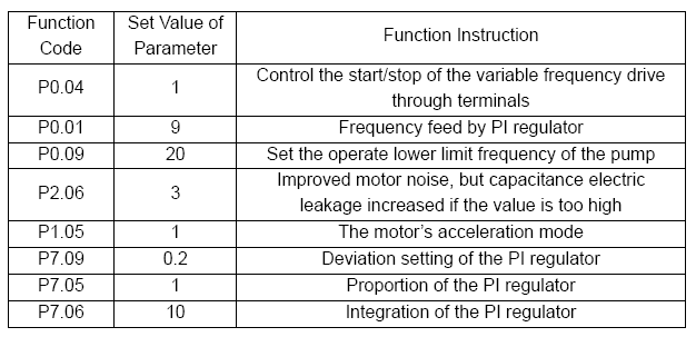 variable frequency drive parameters setting